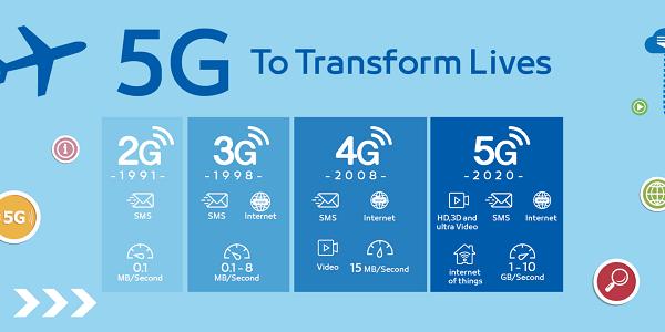 Mạng 5G Vinaphone thử nghiệm tại Hà Nội và Hồ Chí Minh